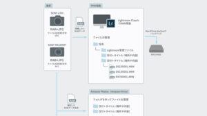 撮影した写真の運用管理・バックアップ方法